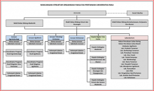 Struktur organisasi Faperta1